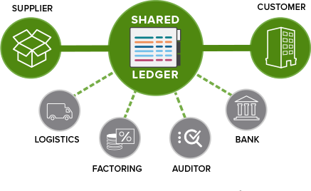Accounts Receivable Optimization: Shared Ledger