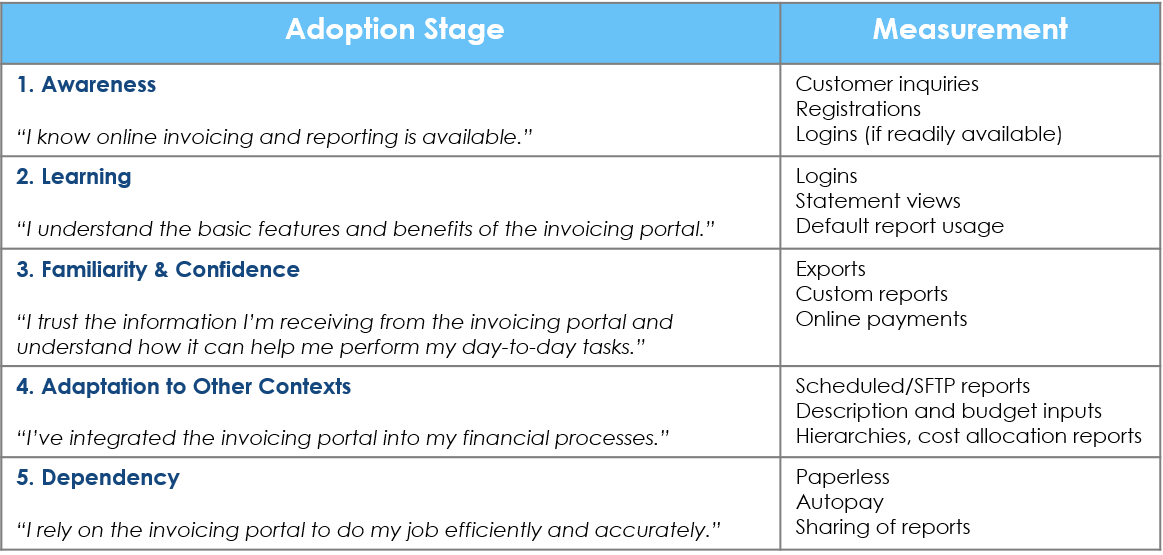 5 stages of invoicing portal adoption