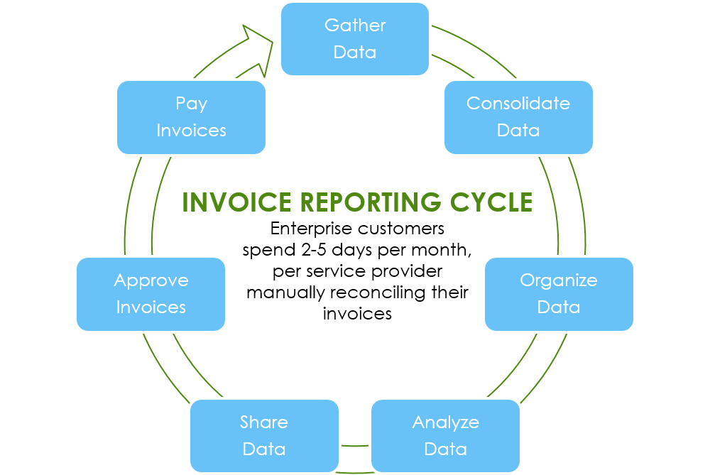 manual invoice reporting process