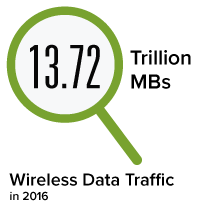 Wireless data traffic in 2016