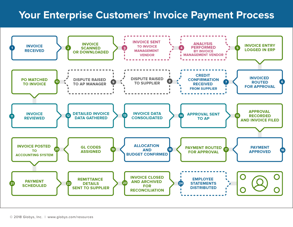 Enterprise invoice payment process