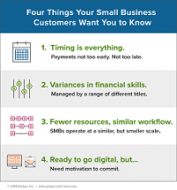 Invoicing for SMBs