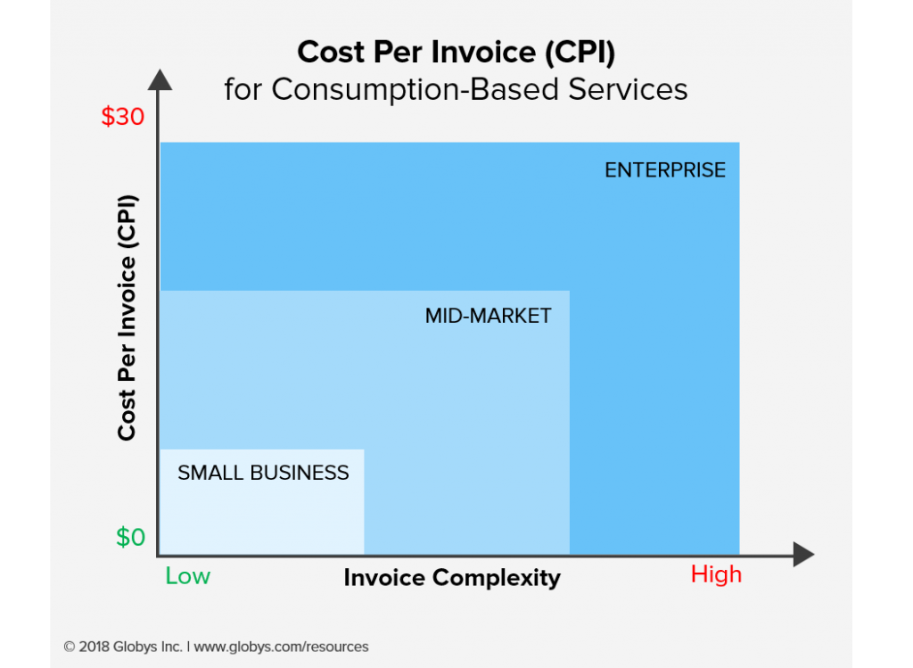 CPI Increases without the right invoicing portal